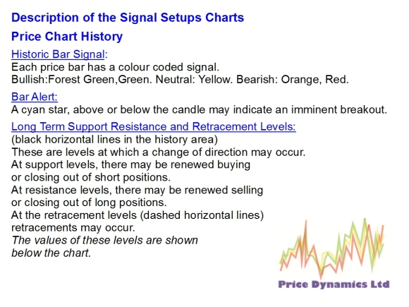 SignalSetupHistory