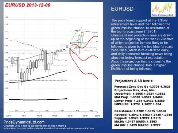 EUR061213
